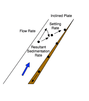 Particle-sedimentation-rate-vitesse-de-sedimentation-Lamella-Clarifier