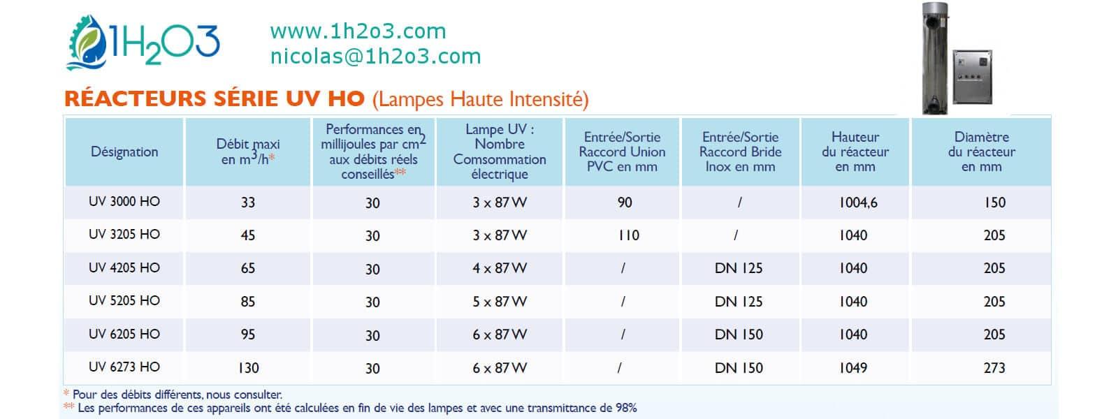 reacteur-desinfection-UV-pour-leau-gamme-UV3000HO-UV3205HO-UV4205HO-UV5205HO-UV6205HO-UV6273HO-1h2o3