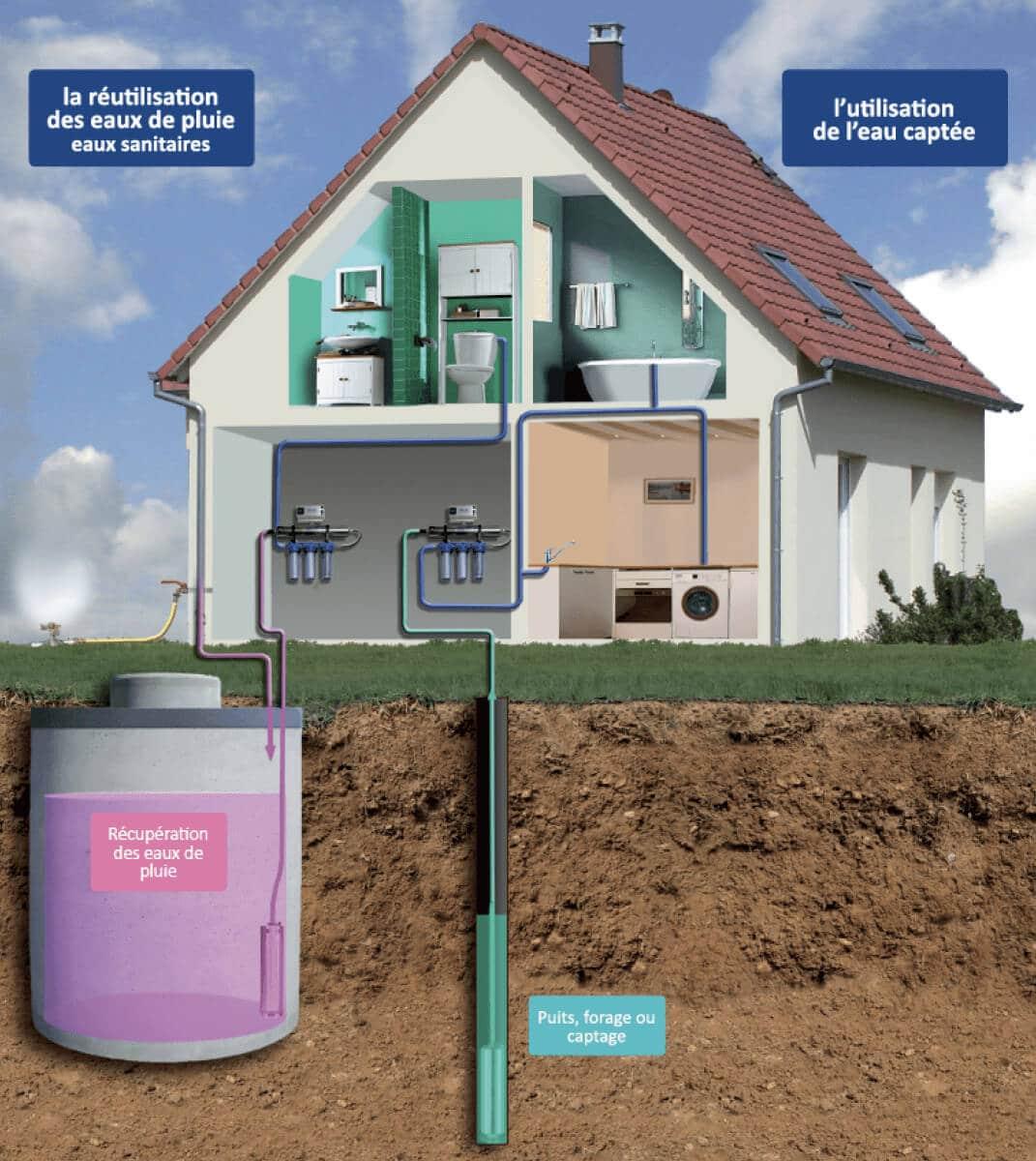 Désinfection UV pour maisons et chalets stérilisation traitement de l'eau par uv consommation humaine biouv 1H2O3
