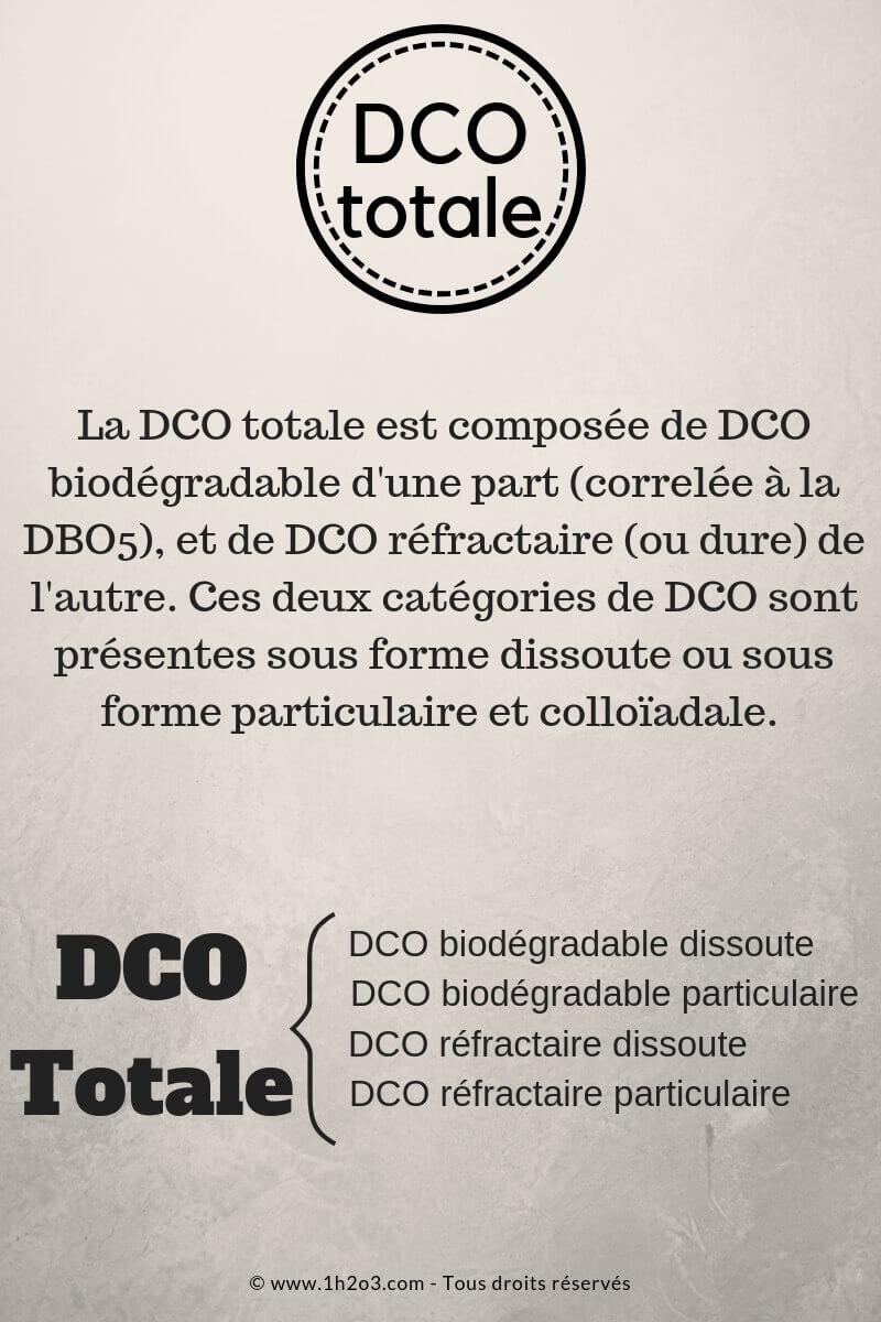 Composition de la DCO totale paramètres des eaux usées 1h2o3