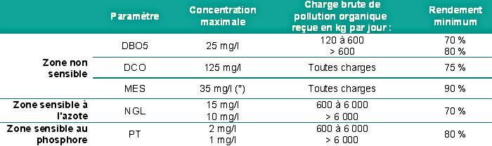 Norme de rejet des effluents provenant des stations d'épuration des eaux urbaines résiduaires 1h2o3