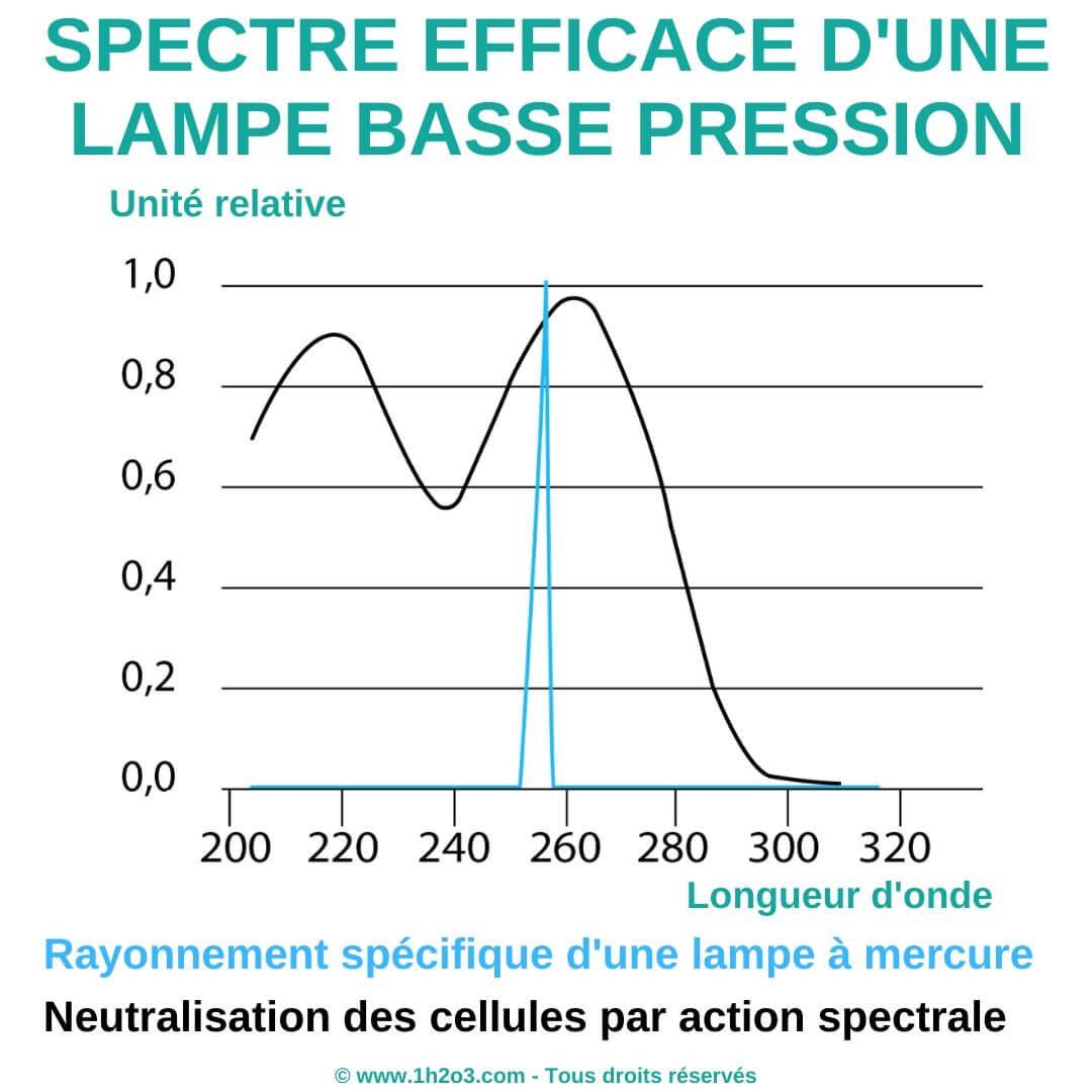 Comment fonctionne la lumière UV 1h2o3