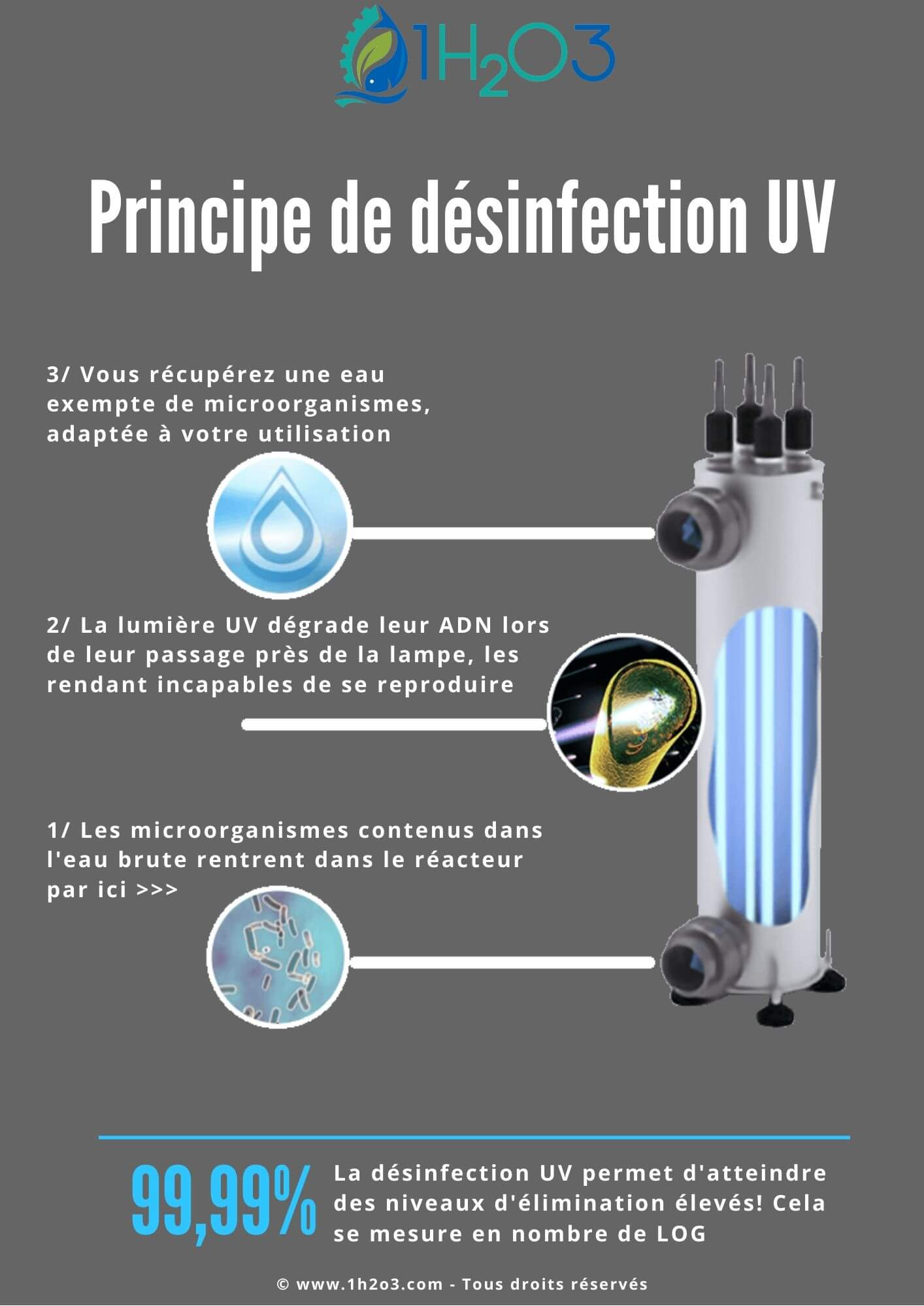 Principe désinfection uv disinfection principle 1h2o3