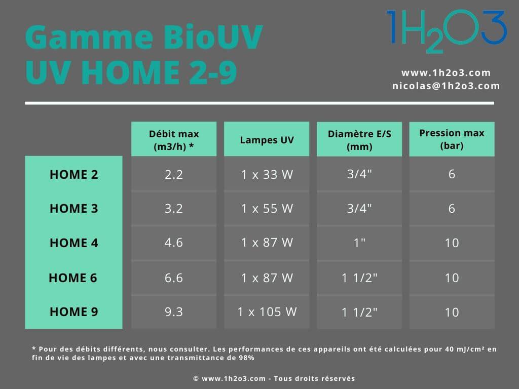 BioUV UV HOME domestic water treatment range 1h2o3