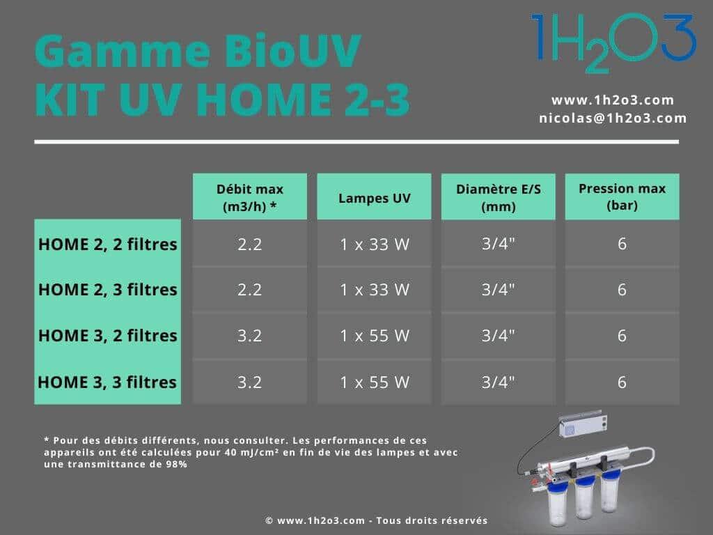 Kit de potabilisation UV HOME 2 UV HOME 3 1H2O3