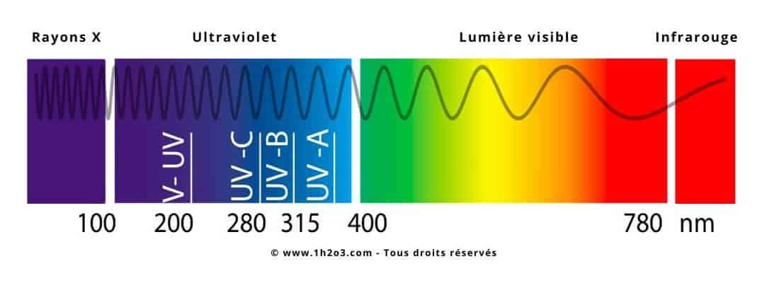 longueur onde Désinfection UV UVC 1H2O3