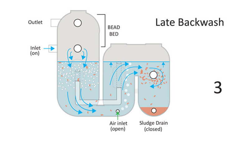 AquaPonic Sludge Series APS3 APS6 Backwash-Operation-late-backwash 1H2O3