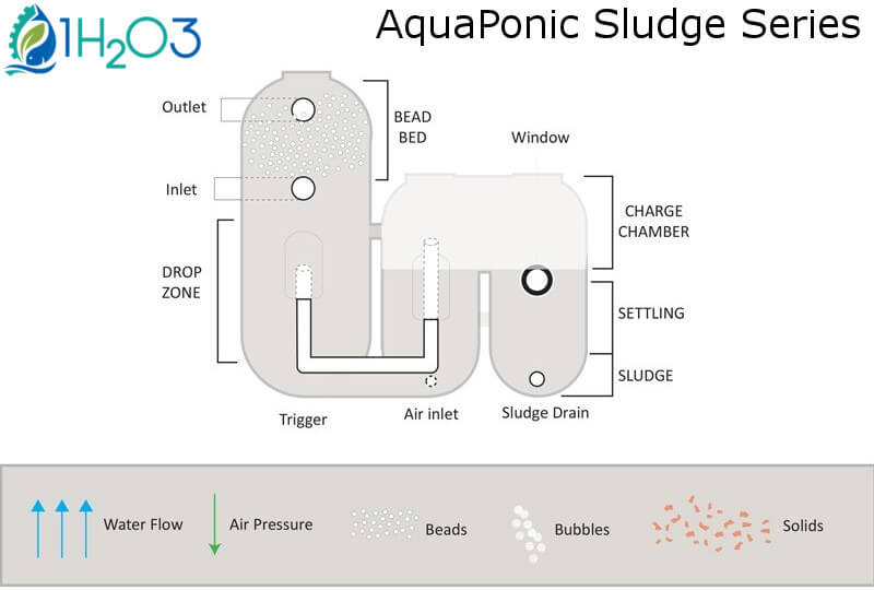 AquaPonic Sludge Series APS3 PAS6 Backwash Operation 1H2O3