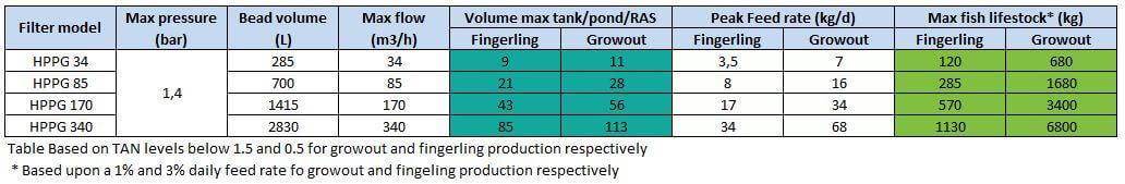 Aquaculture RAS table HPPG 34 85 170 340 1H2O3