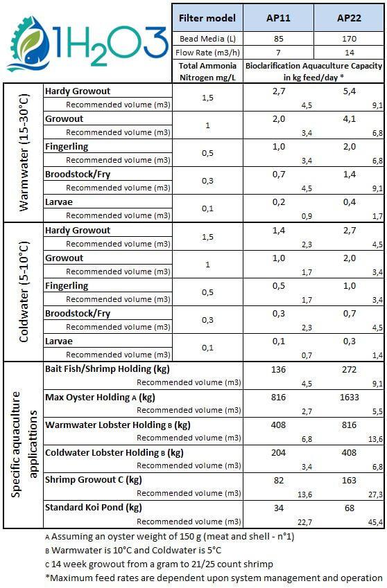 AP11 AP22 metric specification filter + biofilter aquaponics aquaculture 1h2o3