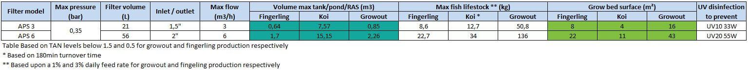 APS3 APS6 Table Aquaponics Aquaculture 1h2o3