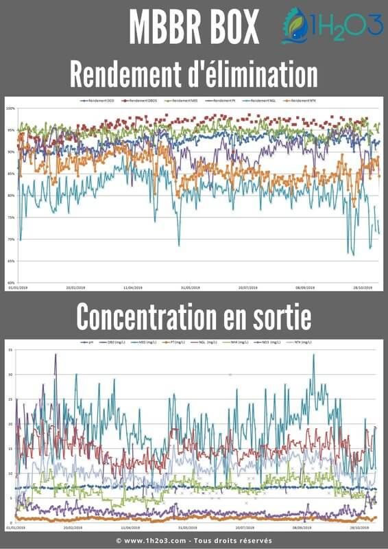 Rendements d'élimination et concentrations mbbr box 1h2o3