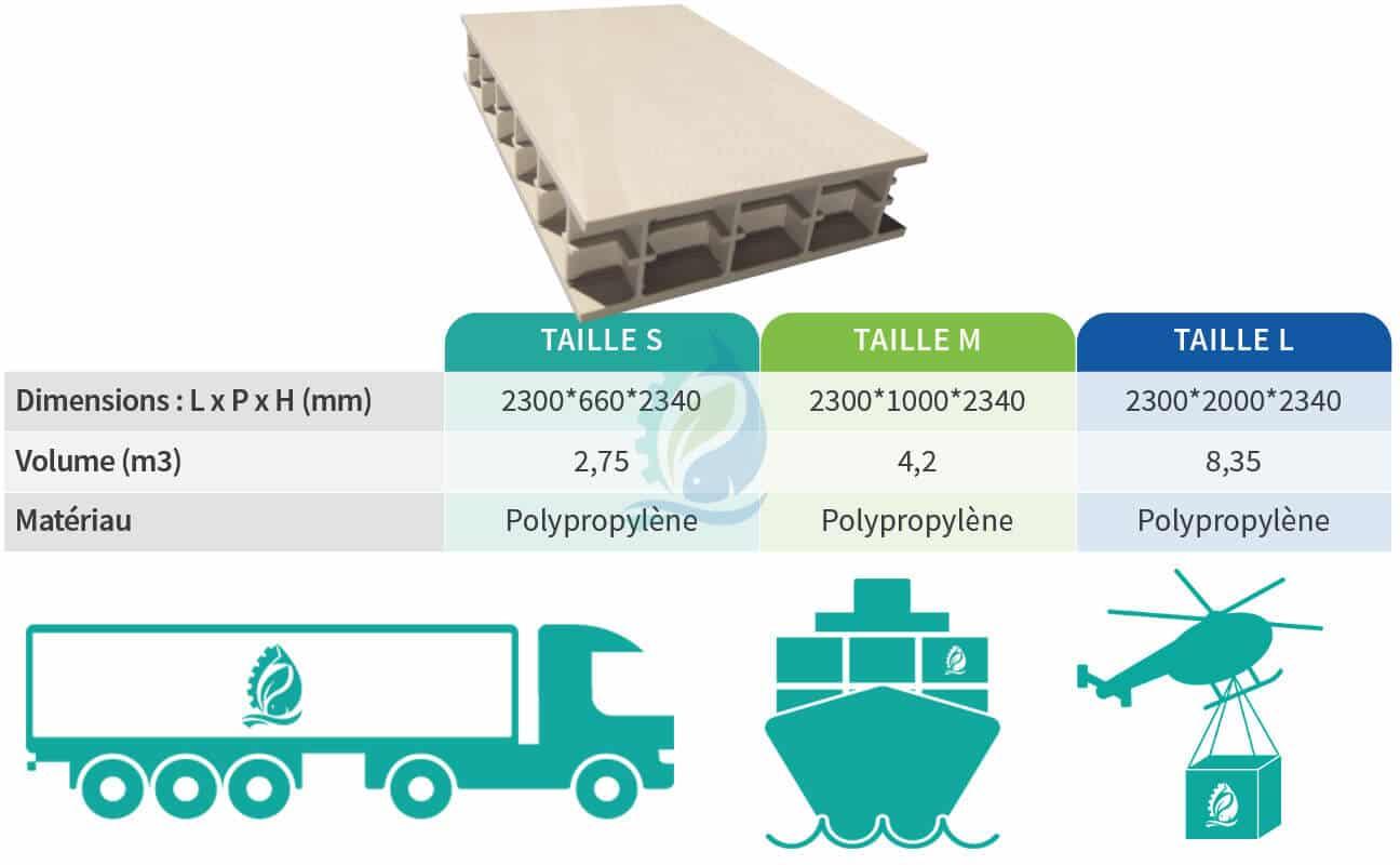 Matériaux dimensions packages plaque alveolaire 1h2o3