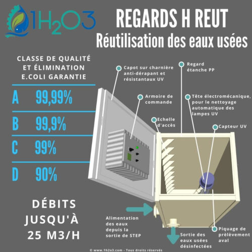 Descriptif Regards REUT réhaussés 1h2o3