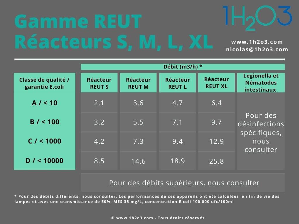 Réacteurs REUT Désinfection UV 1h2o3
