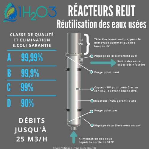 descriptif Réacteurs REUT 1h2o3